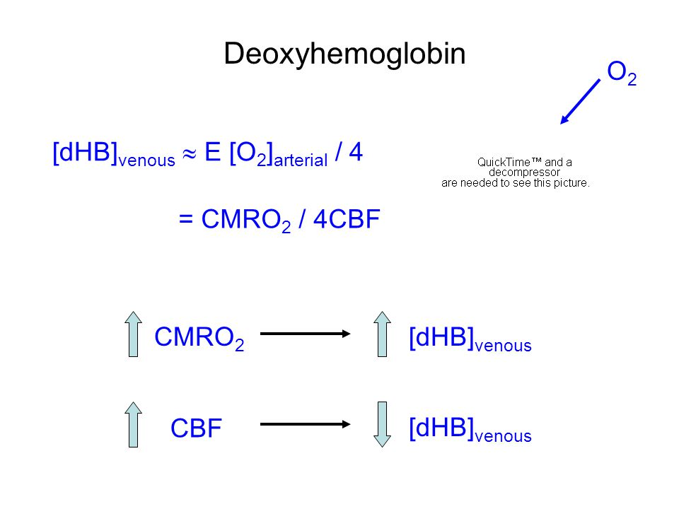 Deoxyhemoglobin O2 [dHB]venous  E [O2]arterial / 4 = CMRO2 / 4CBF